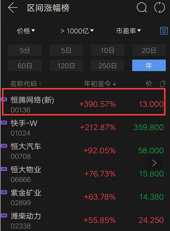 恒腾网络出圈记:借势春节档、发力线下渠道,冲击中国版奈飞?